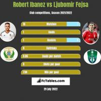 Robert Ibanez vs Ljubomir Fejsa h2h player stats
