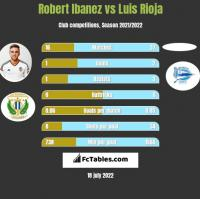 Robert Ibanez vs Luis Rioja h2h player stats