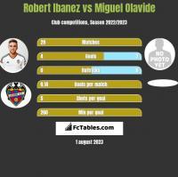Robert Ibanez vs Miguel Olavide h2h player stats