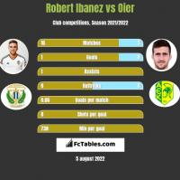 Robert Ibanez vs Oier h2h player stats