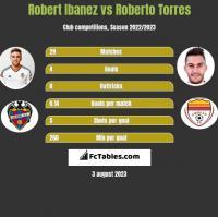 Robert Ibanez vs Roberto Torres h2h player stats