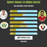 Robert Ibanez vs Ruben Garcia h2h player stats