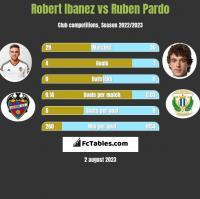 Robert Ibanez vs Ruben Pardo h2h player stats