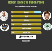 Robert Ibanez vs Ruben Perez h2h player stats