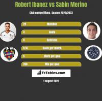 Robert Ibanez vs Sabin Merino h2h player stats