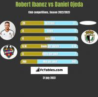 Robert Ibanez vs Daniel Ojeda h2h player stats