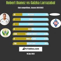 Robert Ibanez vs Gaizka Larrazabal h2h player stats