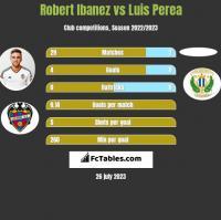 Robert Ibanez vs Luis Perea h2h player stats