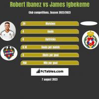 Robert Ibanez vs James Igbekeme h2h player stats