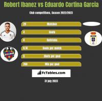 Robert Ibanez vs Eduardo Cortina Garcia h2h player stats