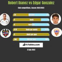 Robert Ibanez vs Edgar Gonzalez h2h player stats