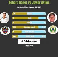 Robert Ibanez vs Javier Aviles h2h player stats