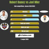 Robert Ibanez vs Javi Mier h2h player stats