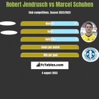 Robert Jendrusch vs Marcel Schuhen h2h player stats