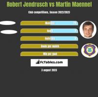 Robert Jendrusch vs Martin Maennel h2h player stats
