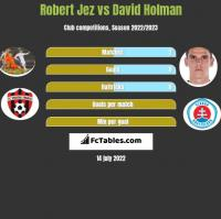 Robert Jeż vs David Holman h2h player stats