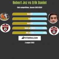 Robert Jeż vs Erik Daniel h2h player stats