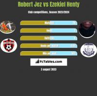 Robert Jeż vs Ezekiel Henty h2h player stats