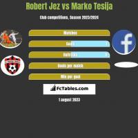 Robert Jeż vs Marko Tesija h2h player stats