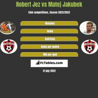 Robert Jeż vs Matej Jakubek h2h player stats