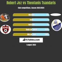Robert Jeż vs Theofanis Tsandaris h2h player stats