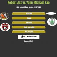 Robert Jeż vs Yann Michael Yao h2h player stats