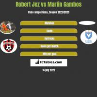 Robert Jeż vs Martin Gambos h2h player stats