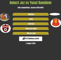 Robert Jeż vs Yusuf Bamidele h2h player stats