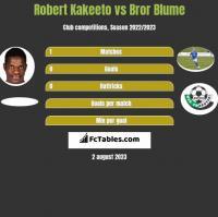 Robert Kakeeto vs Bror Blume h2h player stats