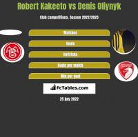Robert Kakeeto vs Danies Olijnyk h2h player stats