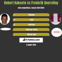Robert Kakeeto vs Frederik Boersting h2h player stats
