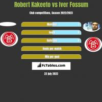 Robert Kakeeto vs Iver Fossum h2h player stats