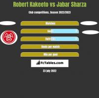 Robert Kakeeto vs Jabar Sharza h2h player stats