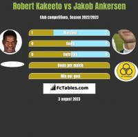 Robert Kakeeto vs Jakob Ankersen h2h player stats