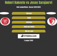 Robert Kakeeto vs Jesse Sarajaervi h2h player stats