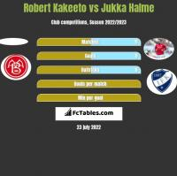 Robert Kakeeto vs Jukka Halme h2h player stats