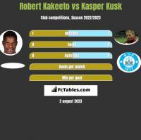 Robert Kakeeto vs Kasper Kusk h2h player stats
