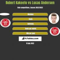 Robert Kakeeto vs Lucas Andersen h2h player stats