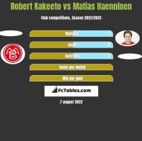 Robert Kakeeto vs Matias Haenninen h2h player stats