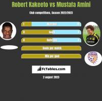 Robert Kakeeto vs Mustafa Amini h2h player stats