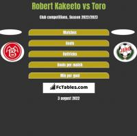 Robert Kakeeto vs Toro h2h player stats