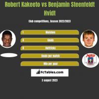 Robert Kakeeto vs Benjamin Steenfeldt Hvidt h2h player stats