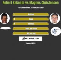 Robert Kakeeto vs Magnus Christensen h2h player stats