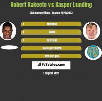 Robert Kakeeto vs Kasper Lunding h2h player stats
