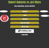 Robert Kakeeto vs Jyri Kiuru h2h player stats