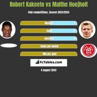 Robert Kakeeto vs Malthe Hoejholt h2h player stats