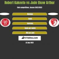 Robert Kakeeto vs Jude Ekow Arthur h2h player stats