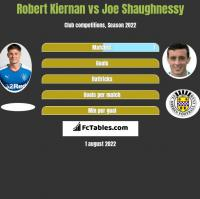 Robert Kiernan vs Joe Shaughnessy h2h player stats