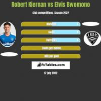 Robert Kiernan vs Elvis Bwomono h2h player stats