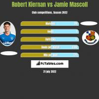 Robert Kiernan vs Jamie Mascoll h2h player stats